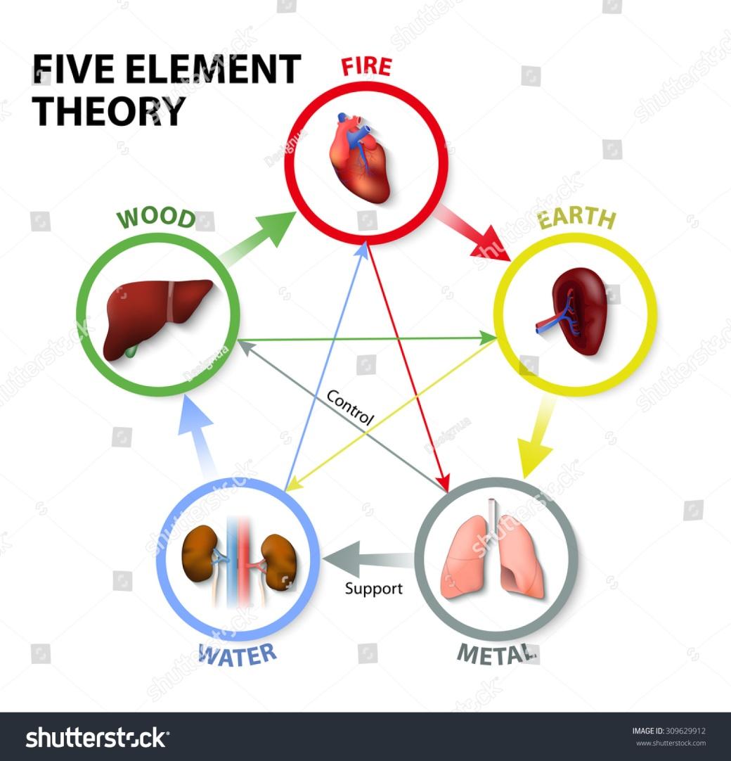 20180906 5 elements picture